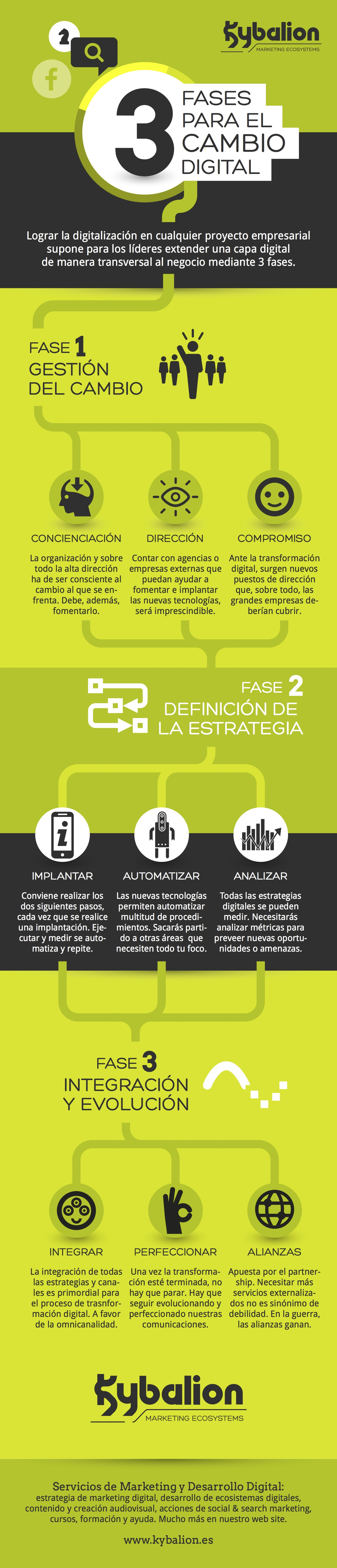 fases-transformacion-digital-infografia