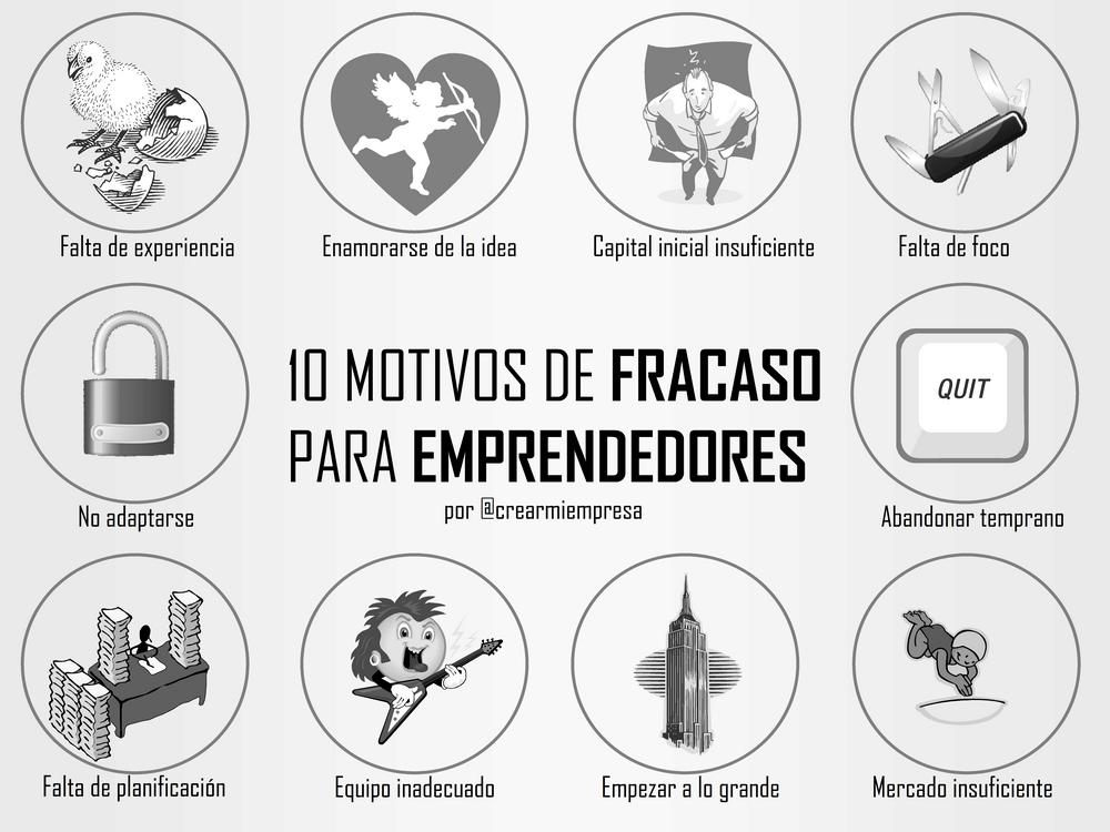 10 Motivos de Fracaso para Emprendedores
