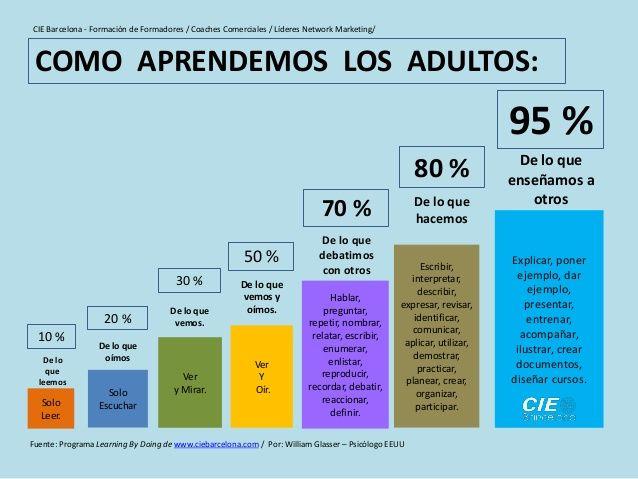 COMO_APRENDEMOS_LOS_ADULTOS