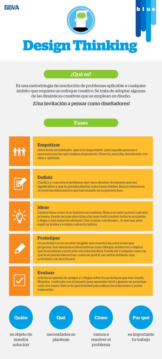 design-thinking-infografia