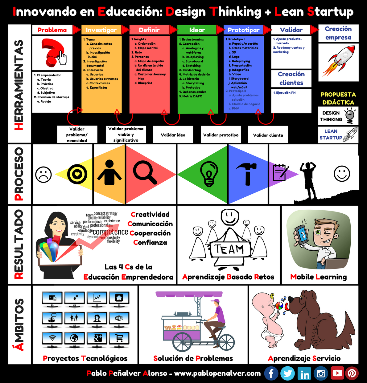 design-thinking-lean-startup-educacion-infografia