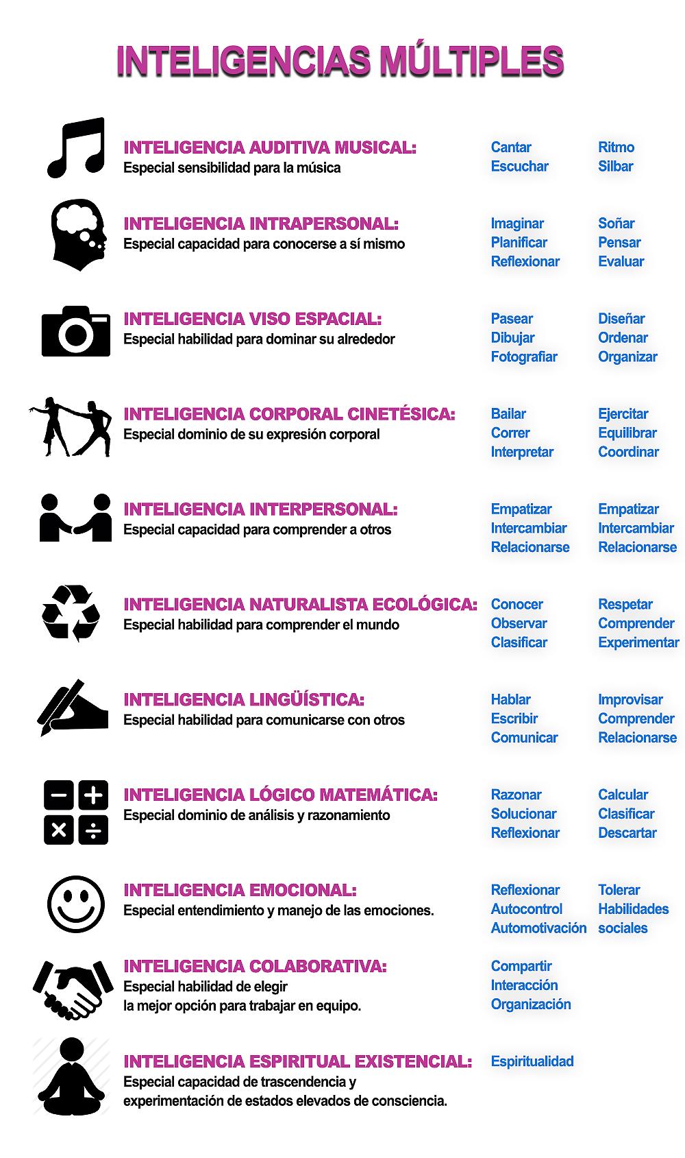Inteligencias Múltiples (Infografía)