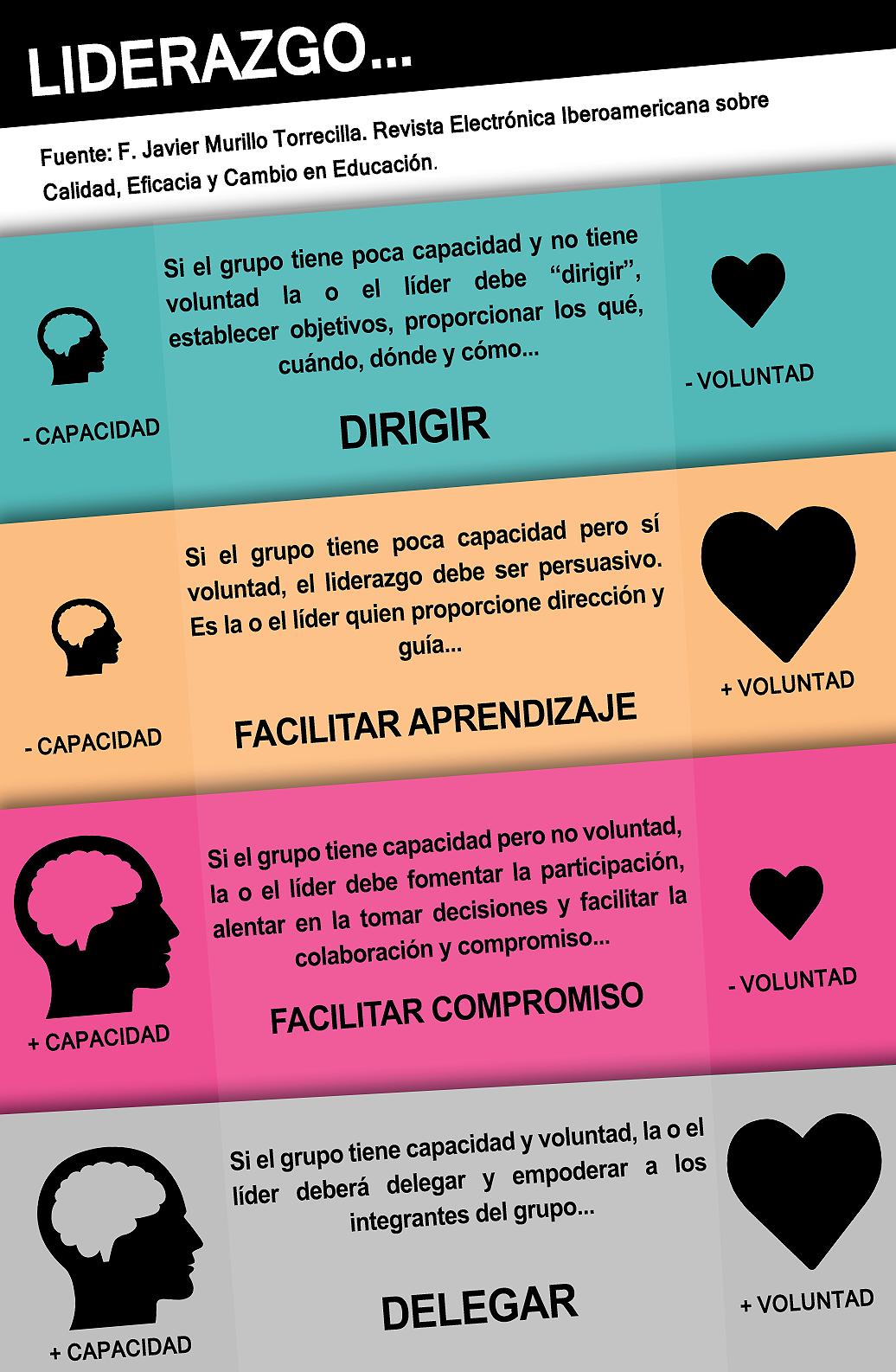 Infografía Liderazgo