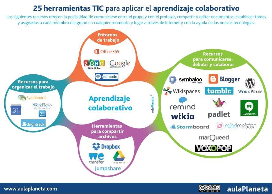 25 herramientas para el Aprendizaje Colaborativo
