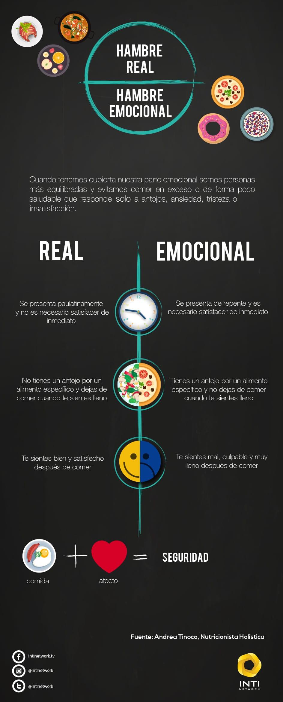 Diferencia Hambre real y emocioal
