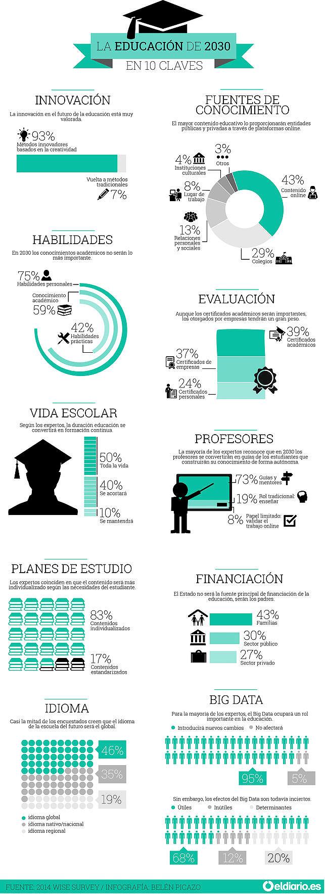 La-Educación-de-2030