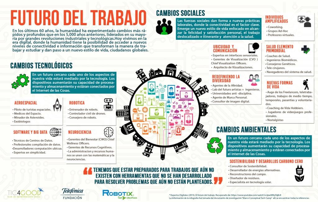 futuro-del-trabajo-infografia