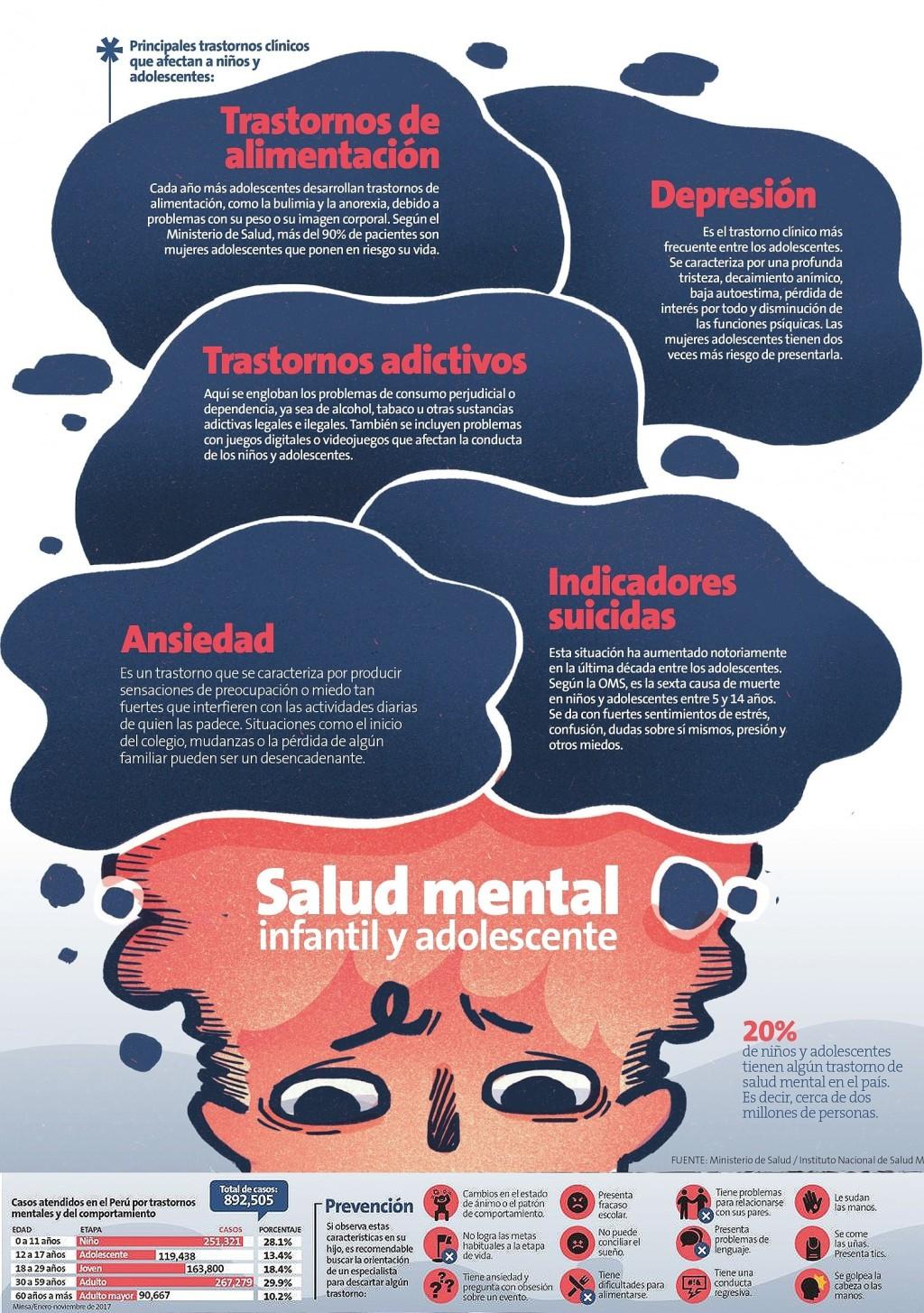 Salud Mental de Niños y Adolescentes en Perú