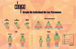 Felicidad en El Perú