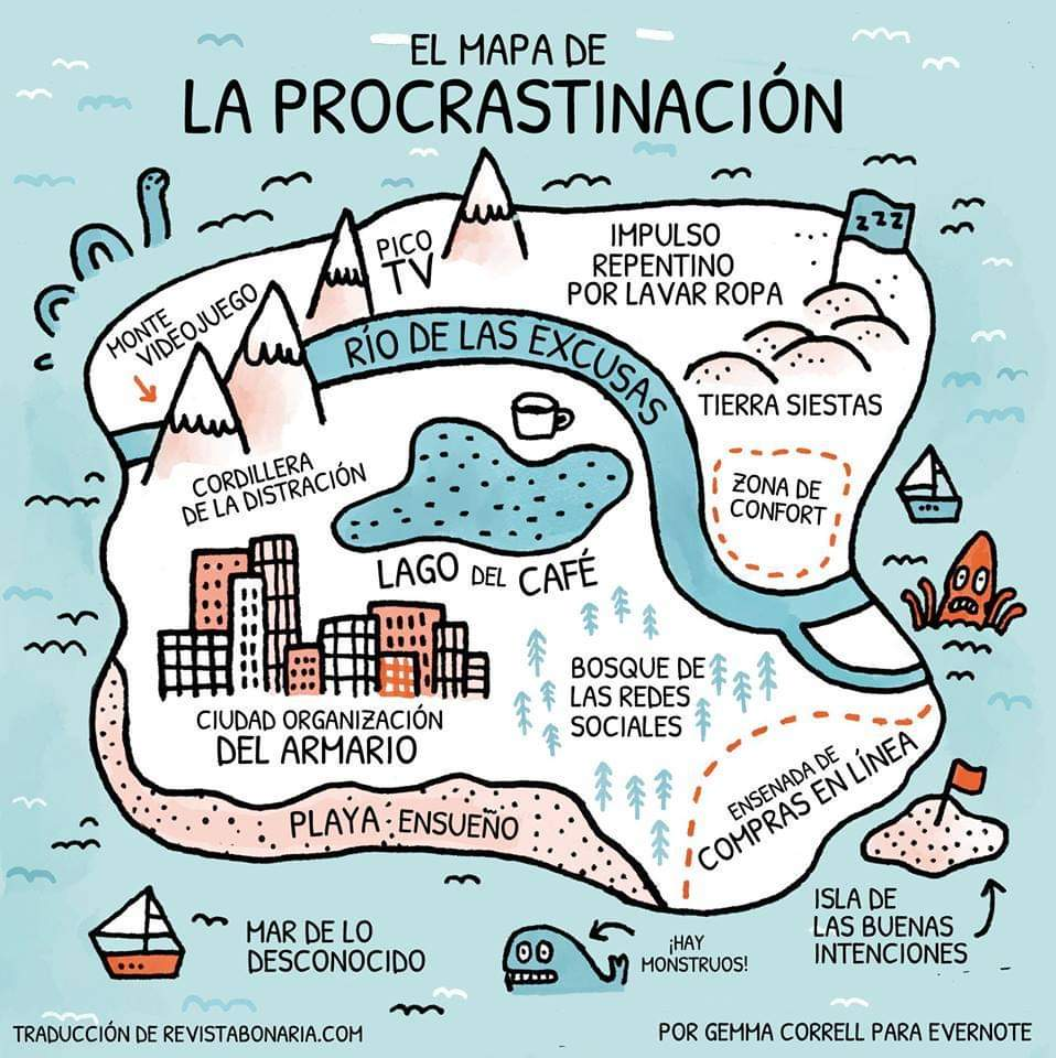 MAPA DE LA PROCASTINACIÓN